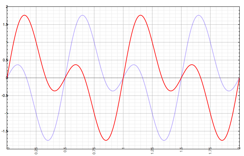 how to find phase shift sine